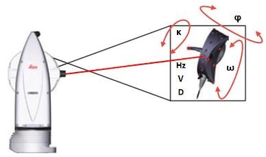 измерения t-probe